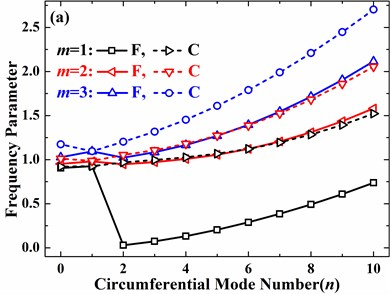 Effects of boundary conditions on frequency parameters of the spherical shell  with different open angles (h/R=0.01, v=0.3, φ0=0°): a) φ1= 45°, b) φ1= 90°, c) φ1= 135°