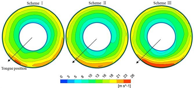 Peripheral velocity on plane Z=0.21 m