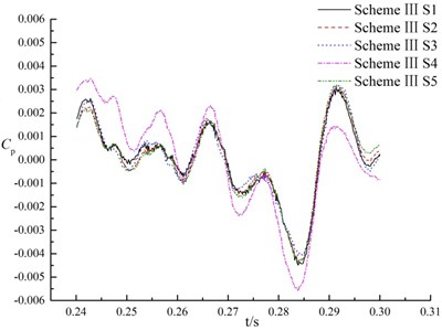 Pressure fluctuations of monitoring points for three schemes