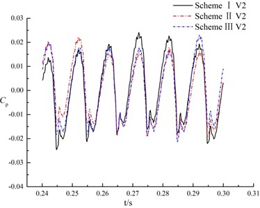 Pressure fluctuations of monitoring points in volute