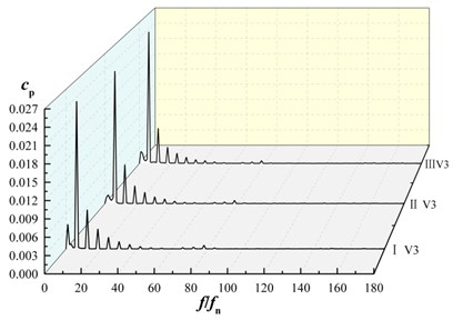 Frequency domain characteristics of pressure fluctuations in volute