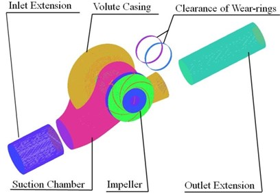 Computational model and mesh of the double suction pump