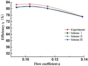 Comparison of the performance curves