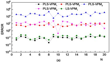 VPM model identification errors. (VPM1: VPM model constructed using samples in the normal state; VPM2: VPM model constructed using samples in the outer race fault state; VPM3:  VPM model constructed using samples in the inner race fault state; VPM4:  VPM model constructed using samples in the rolling ball fault state)
