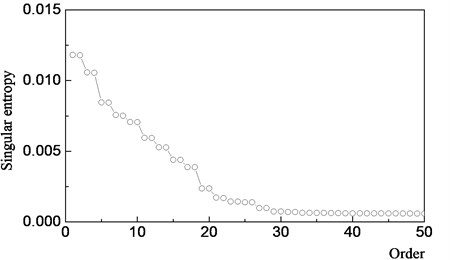 Distribution diagram of singular entropy