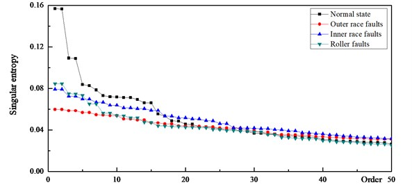 Singular entropy of the vibration signal