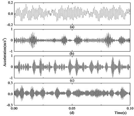 Vibration signal after de-noising