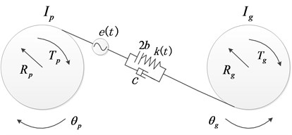 The non-smooth dynamic model