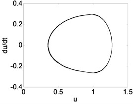 Phase trajectory (a1, b1, c1), Poincare map (a2, b2, c2), and power spectrum (a3, b3, c3)  for different β. (a1)-(a3) β= 0.04; (b1)-(b3) β= 0.3; (c1)-(c3) β= 0.4