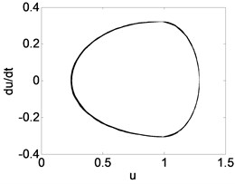 Phase trajectory (a1, b1, c1), Poincare map (a2, b2, c2), and power spectrum (a3, b3, c3)  for different τ. (a1)-(a3) τ= 0.5; (b1)-(b3) τ= 1.2; (c1)-(c3) τ= 1.8