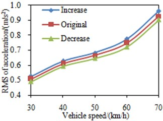 RMS values of the seat accelerations under different mount stiffness
