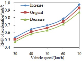RMS value of the seat acceleration under different mount damping