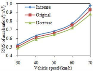RMS values of the seat accelerations under different suspension stiffness