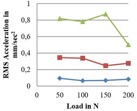 Amplitude vs load at 900 rpm for defected bearings: a) RMS, b) peak, c) pk-pk