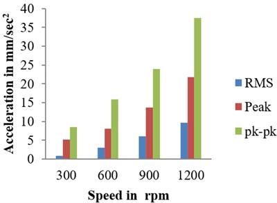 Amplitudes of healthy bearing a) at 900 rpm, b) 100 N radial load