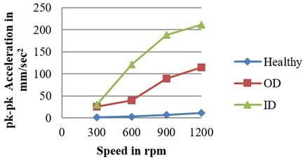 Amplitude vs speed at 100 N load for defected bearings: a) RMS b) peak c) peak to peak