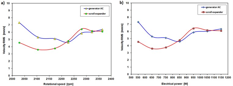 RMS velocity of the scroll expander cooperating with an ORC installation vs  a) expander's rotational speed, b) electrical power (generator load)
