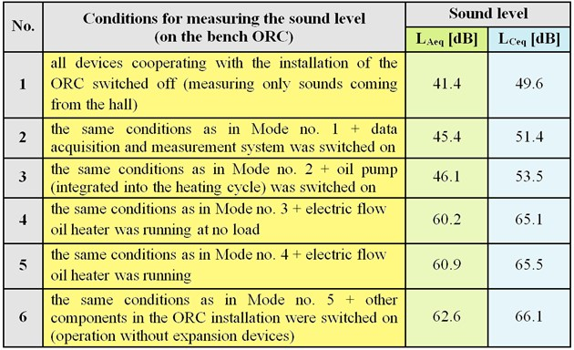 Average levels of background noise in the laboratory and the devices working in the ORC system