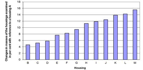 Changes in masses of the housings examined in per cent with reference to a non-ribbed housing