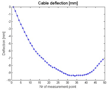 Deflection curve obtained for #4 loading case (see Table 1)