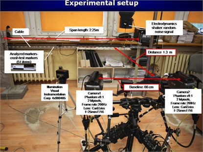 Laboratory stand for vibration measurement: a) overhead line section laboratory model and the stereo-vision system configuration and arrangement; b) external parameters of the stereo-vision system