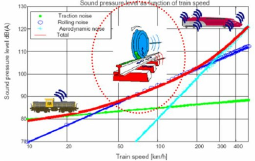 Changes of noises with the operational speed [15]