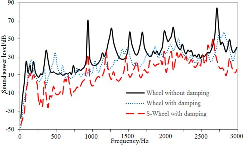 Comparison of radiation noises of three kinds of wheels