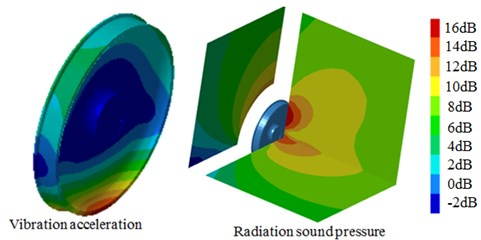 Vibration acceleration and radiation noise contour of S-type damping wheel