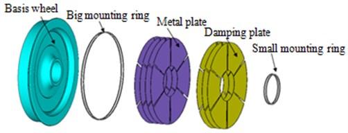 Schematic diagram of damping wheels