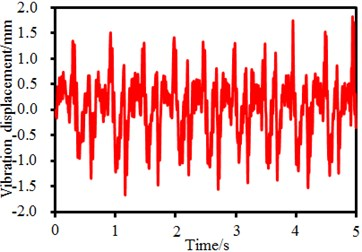 Time-frequency-domain results of excitation forces of the seed-metering device