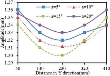 Vibration amplitudes of the seed-metering device in X and Y-direction