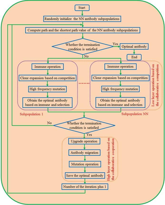 Optimization processes of the proposed ML-IGA method