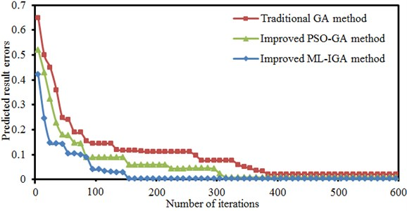 Iteration processes of three kinds of optimization algorithms