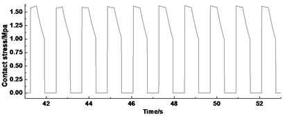 Dynamic contact stress of friction lining during different stages of lifting