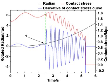 Derivative curve of the dynamic contact stress