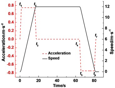 Acceleration and speed curves