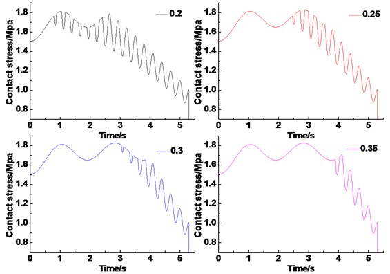 Dynamic contact stress of friction lining under different friction coefficient