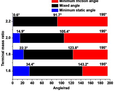 Angle of the static, mixed, and friction angles under different lifting load
