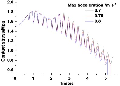 Dynamic distribution of contact stress of friction lining in