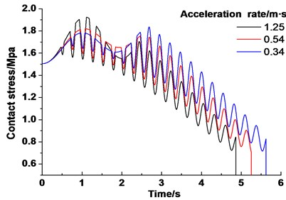 Dynamic contact stress of friction lining under different acceleration rate