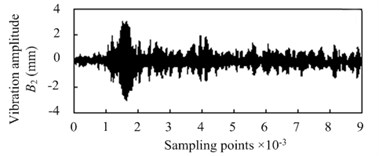 Detail characteristic drawing of 4 layers wavelet decomposition
