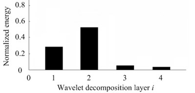 Energy distribution of wavelet decomposition layer