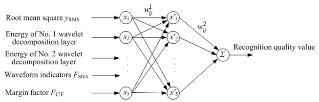 RBF neural network model for silkworm chrysalis quality recognition