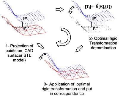 Principal steps of the I.C.P. algorithm