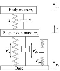 a) Kineto dynamic and b) equivalent vertical dynamic models of seat-suspension-occupant system