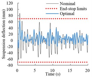 a) Variations in effective vertical stiffness of optimal and nominal suspensions;  b) relative displacement response of the optimal and nominal suspension  under EM1 excitation. (····Permissible suspension travel)