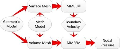 Schematic diagram of meshless FEM-BEM