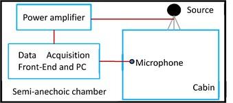 Schematic of experimental measurements