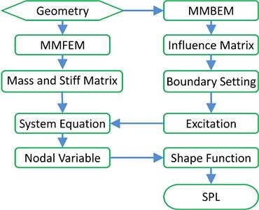 Data flowchart for the hybrid method