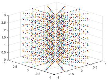 Nodal distribution of meshless model